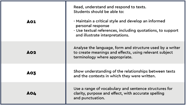 Blogs_Structuring an Essay - Table